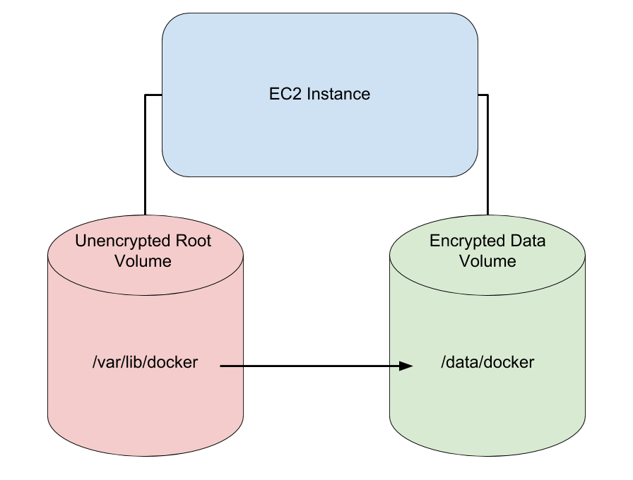 Encrypted EBS Data Volume
