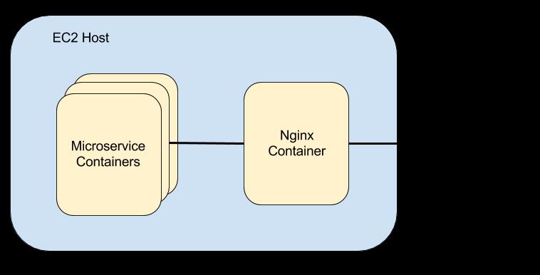 Secure Microservice